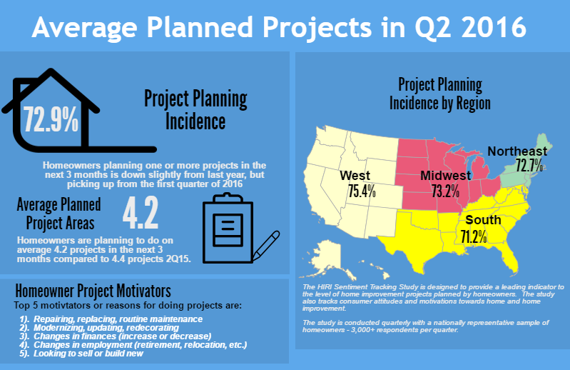 average planned projects in q2 2016
